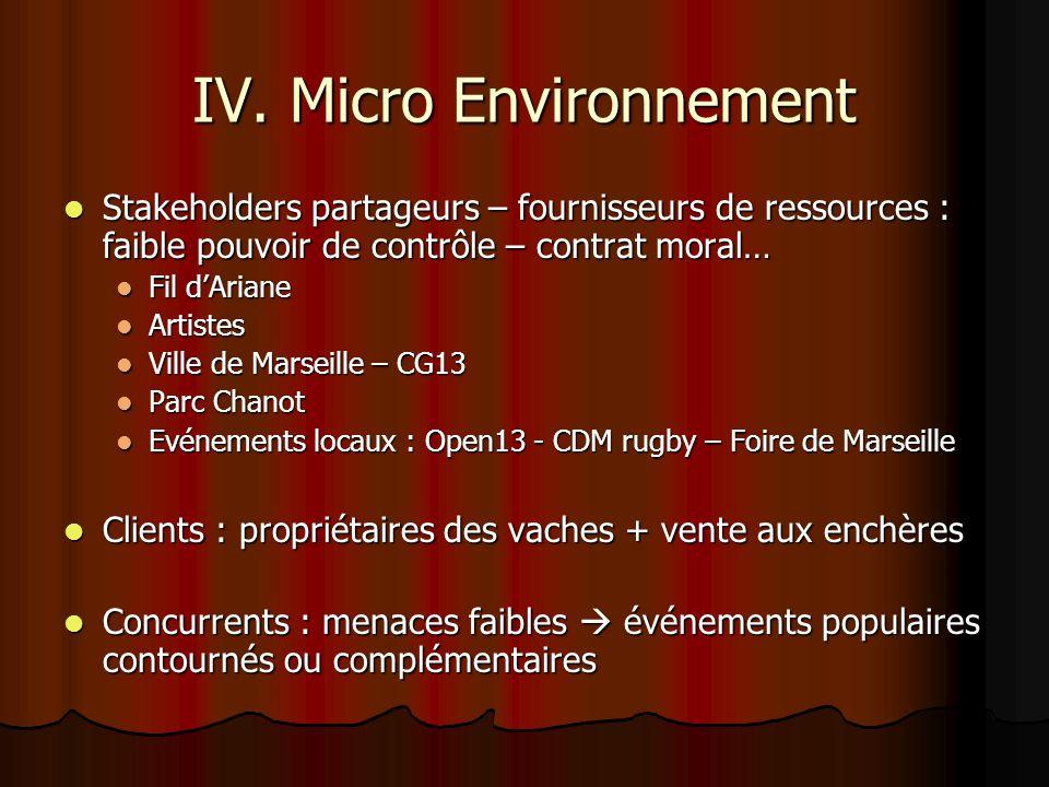 IV. Micro Environnement Stakeholders partageurs – fournisseurs de ressources : faible pouvoir de contrôle – contrat moral… Stakeholders partageurs – f