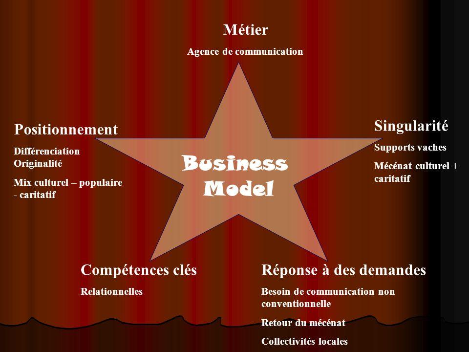 Business Model Positionnement Différenciation Originalité Mix culturel – populaire - caritatif Singularité Supports vaches Mécénat culturel + caritati