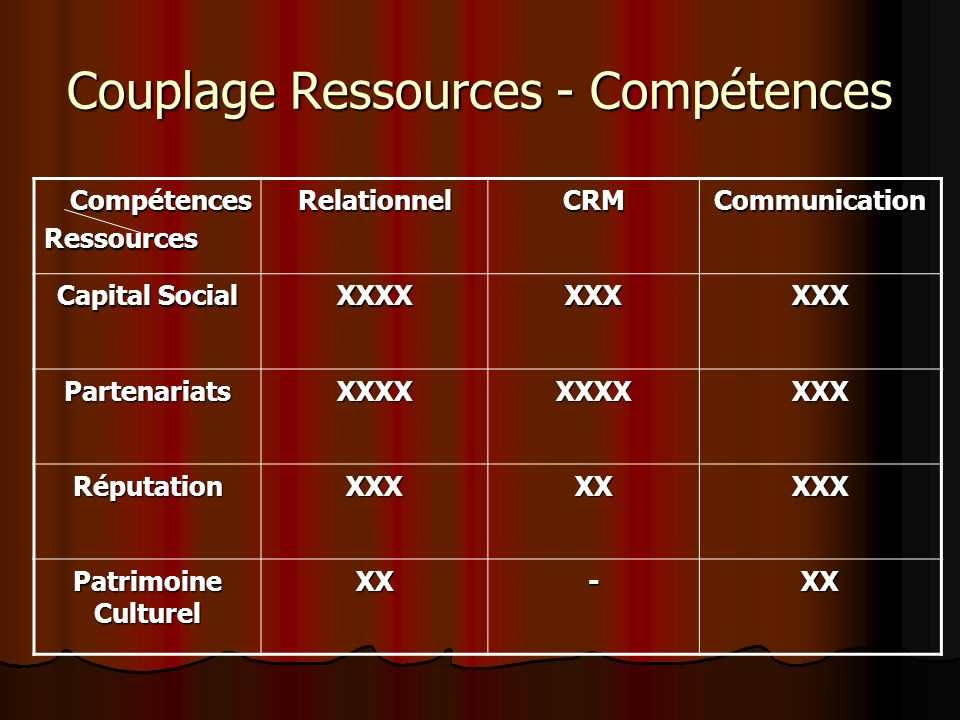 Couplage Ressources - Compétences CompétencesRessourcesRelationnelCRMCommunication Capital Social XXXXXXXXXX PartenariatsXXXXXXXXXXX RéputationXXXXXXX