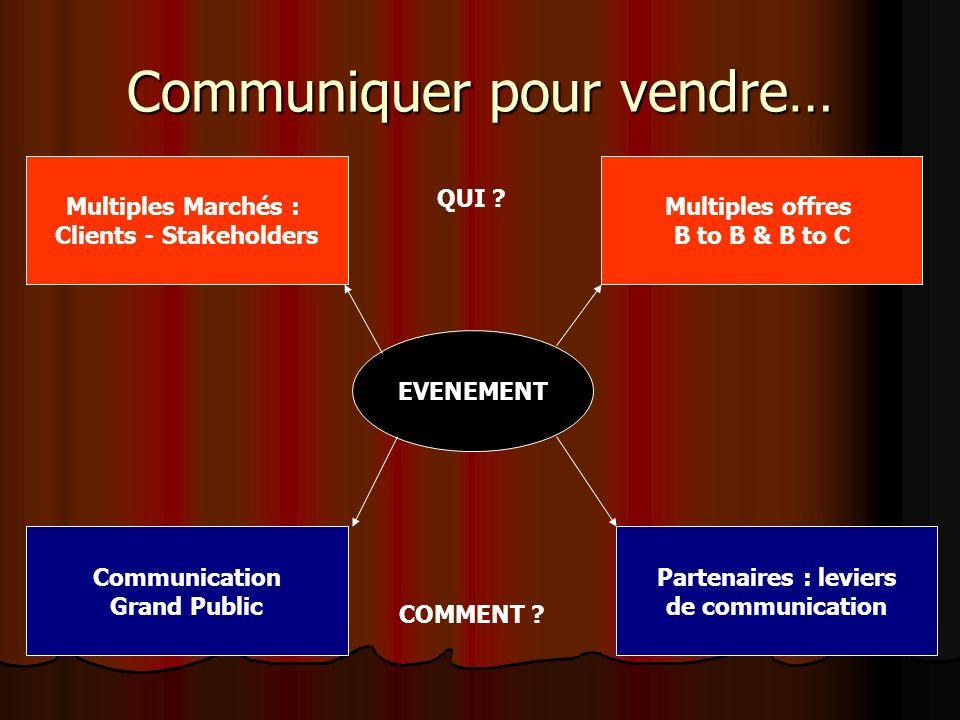 Communiquer pour vendre… EVENEMENT Multiples Marchés : Clients - Stakeholders Multiples offres B to B & B to C Communication Grand Public Partenaires