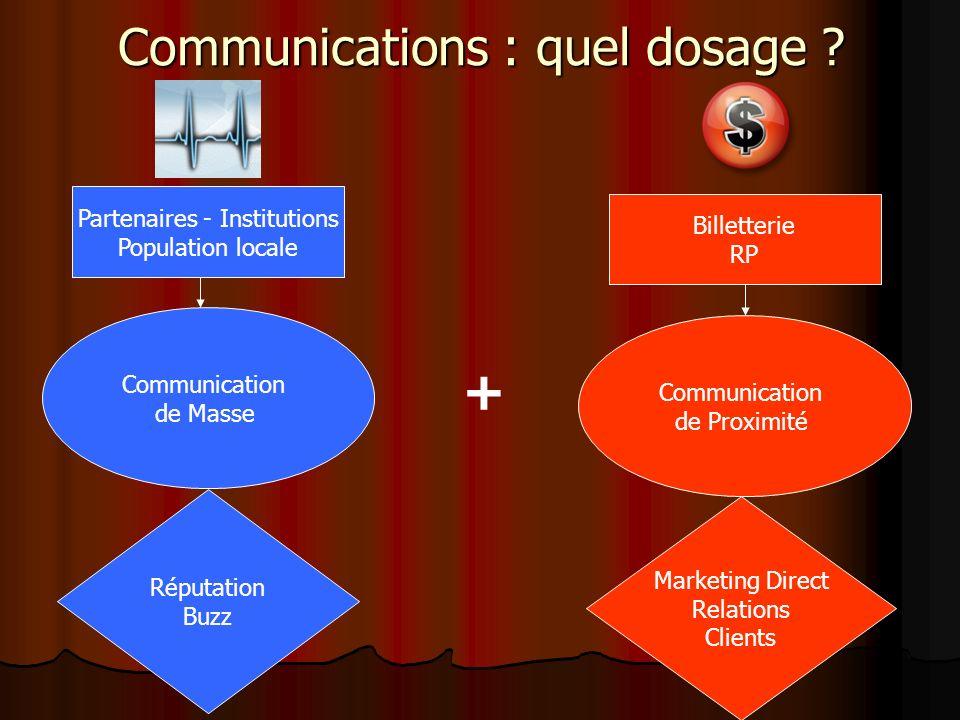 Communications : quel dosage ? Communication de Masse Communication de Proximité Réputation Buzz Marketing Direct Relations Clients + Billetterie RP P