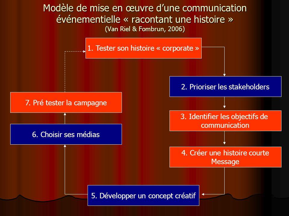 Modèle de mise en œuvre dune communication événementielle « racontant une histoire » (Van Riel & Fombrun, 2006) 1. Tester son histoire « corporate » 2
