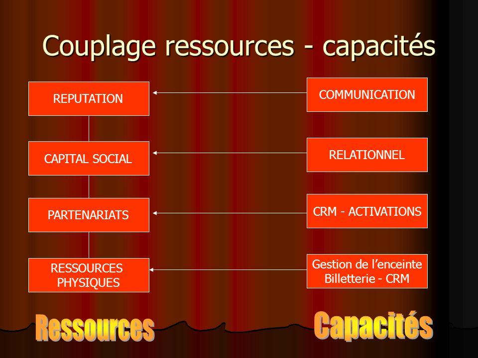 Couplage ressources - capacités REPUTATION CAPITAL SOCIAL PARTENARIATS RESSOURCES PHYSIQUES COMMUNICATION RELATIONNEL CRM - ACTIVATIONS Gestion de len