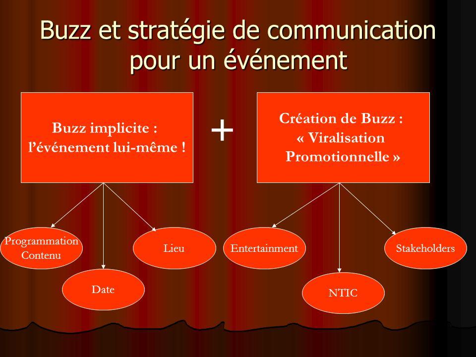Buzz et stratégie de communication pour un événement Buzz implicite : lévénement lui-même ! Création de Buzz : « Viralisation Promotionnelle » Program