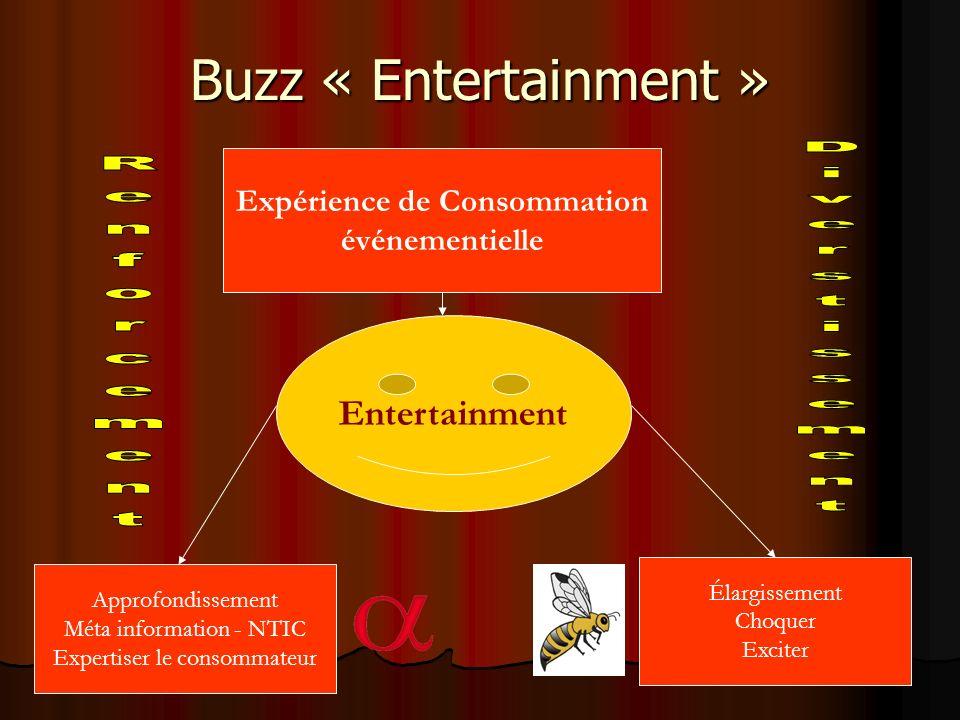Buzz « Entertainment » Expérience de Consommation événementielle Entertainment Approfondissement Méta information - NTIC Expertiser le consommateur Él