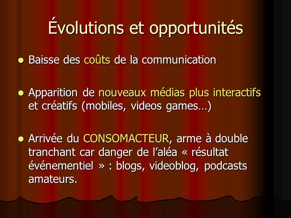 Évolutions et opportunités Baisse des coûts de la communication Baisse des coûts de la communication Apparition de nouveaux médias plus interactifs et