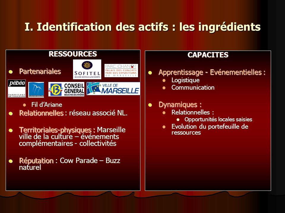 I. Identification des actifs : les ingrédients RESSOURCES Partenariales Partenariales Fil dAriane Fil dAriane Relationnelles : réseau associé NL. Rela