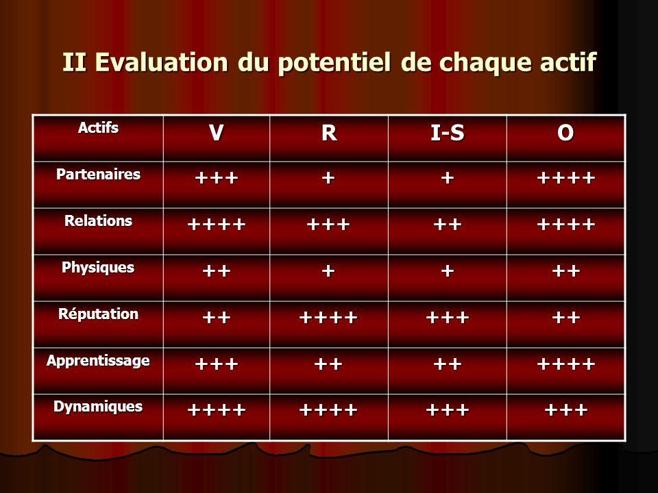 II Evaluation du potentiel de chaque actif ActifsVRI-SO Partenaires+++++++++ Relations+++++++++++++ Physiques++++++ Réputation+++++++++++ Apprentissag