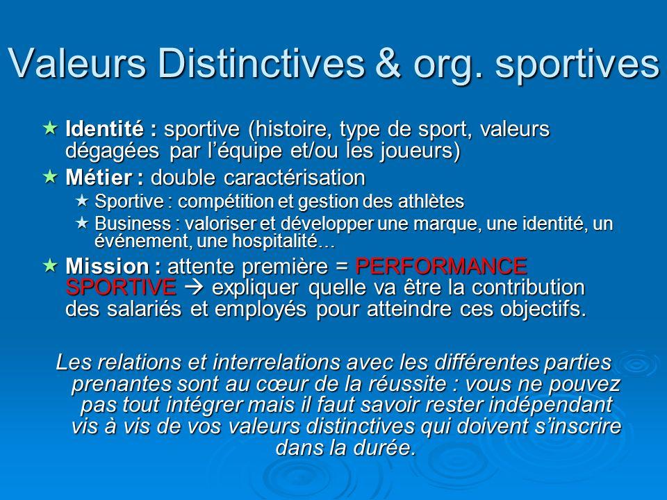 Valeurs Distinctives & org. sportives Identité : sportive (histoire, type de sport, valeurs dégagées par léquipe et/ou les joueurs) Identité : sportiv
