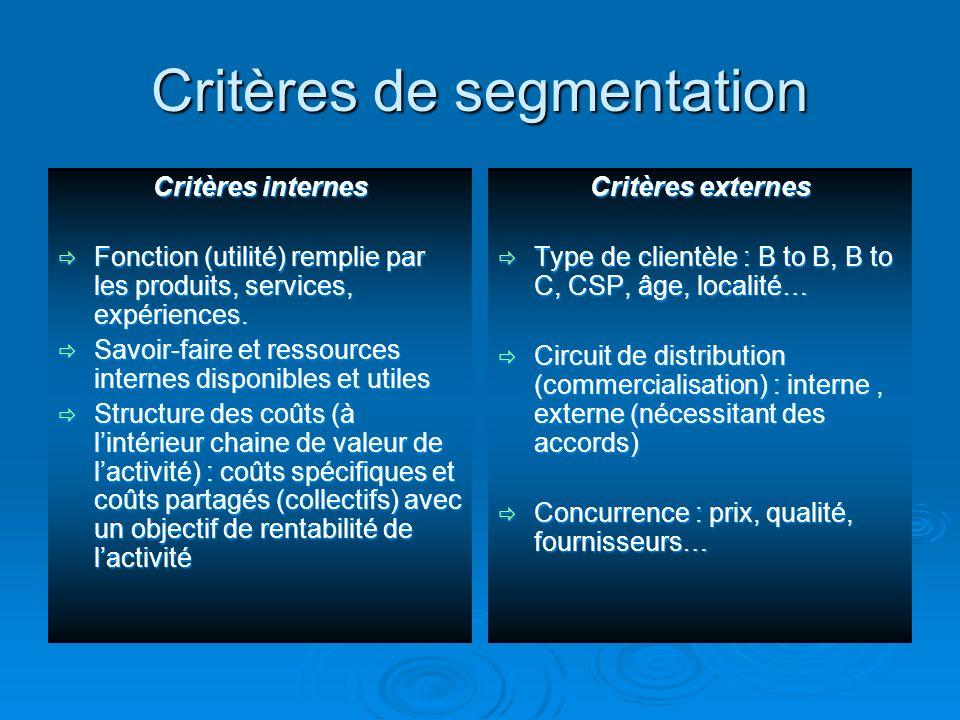 Critères de segmentation Critères internes Fonction (utilité) remplie par les produits, services, expériences. Fonction (utilité) remplie par les prod