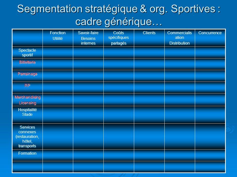 Segmentation stratégique & org. Sportives : cadre générique… FonctionUtilitéSavoir-faire Besoins internes Coûts spécifiques partagésClients Commercial