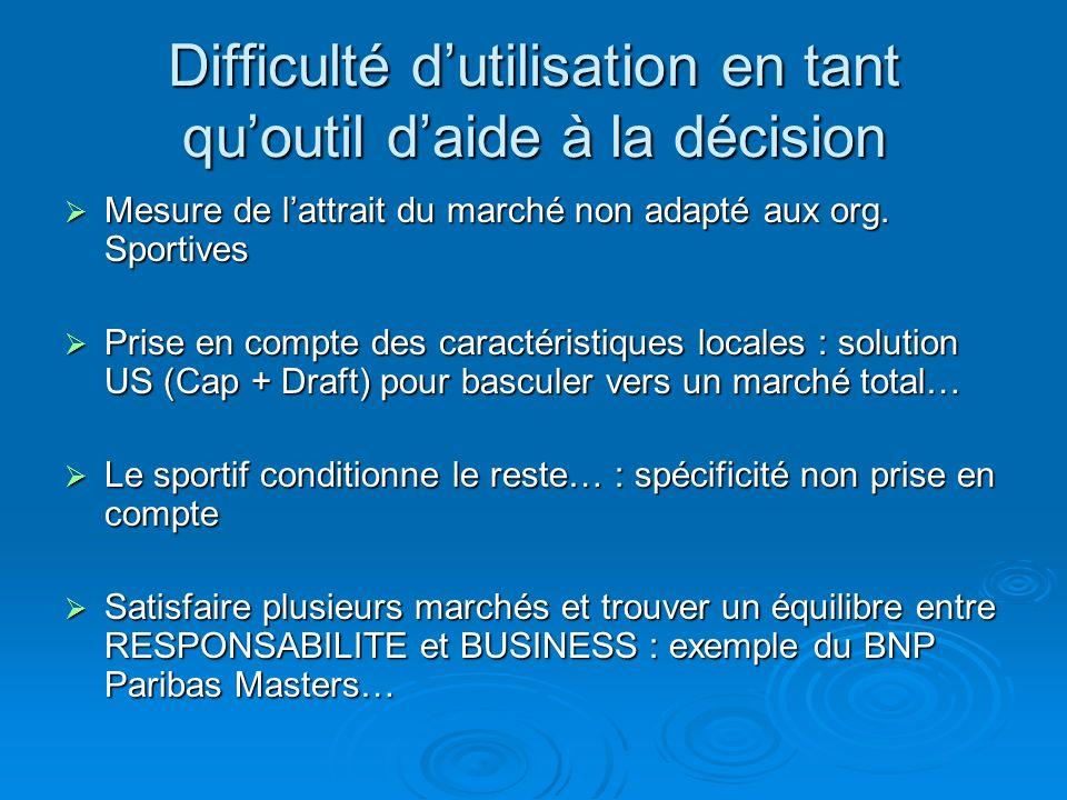 Difficulté dutilisation en tant quoutil daide à la décision Mesure de lattrait du marché non adapté aux org. Sportives Mesure de lattrait du marché no