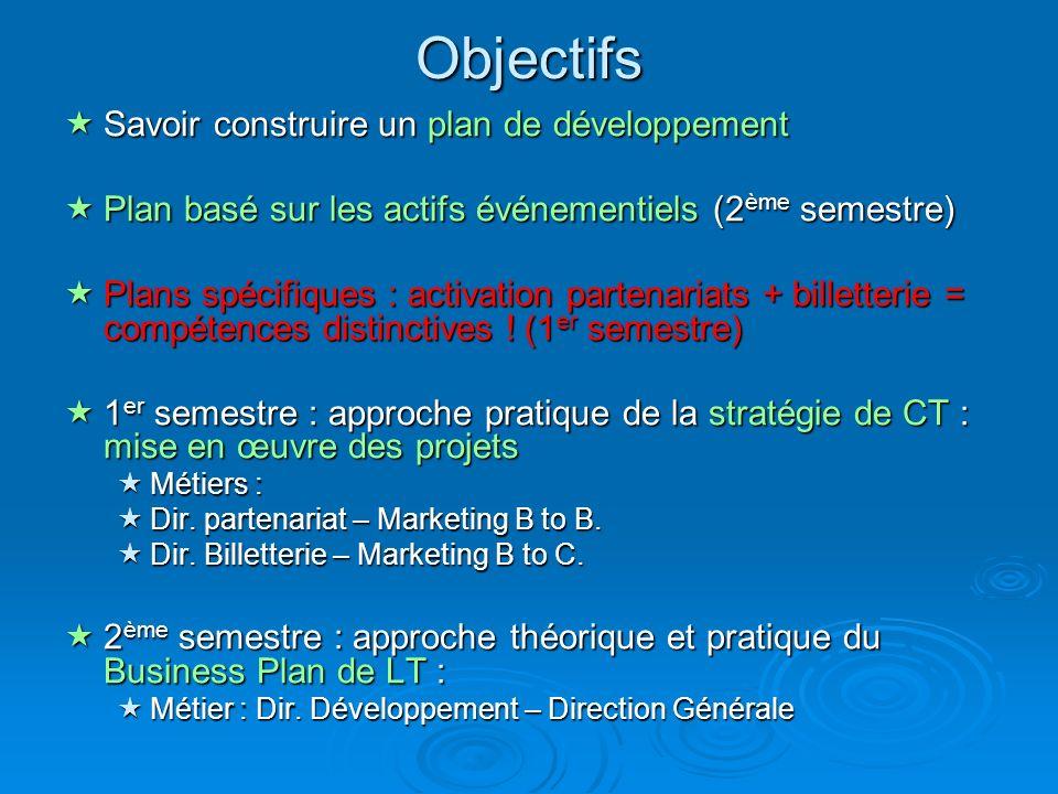 Objectifs Savoir construire un plan de développement Savoir construire un plan de développement Plan basé sur les actifs événementiels (2 ème semestre