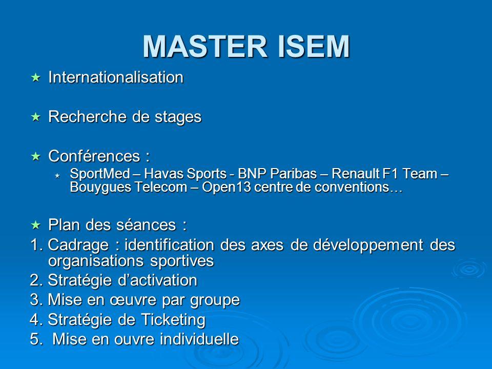 MASTER ISEM Internationalisation Internationalisation Recherche de stages Recherche de stages Conférences : Conférences : SportMed – Havas Sports - BN