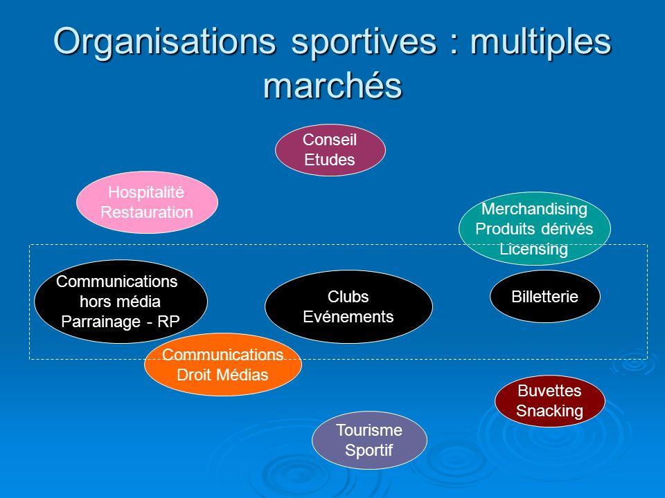Organisations sportives : multiples marchés Clubs Evénements Hospitalité Restauration Communications hors média Parrainage - RP Communications Droit M