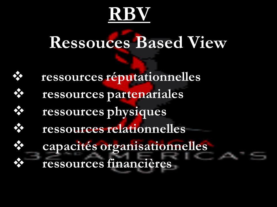 Ressouces Based View RBV ressources partenariales ressources réputationnelles ressources relationnelles ressources physiques capacités organisationnel