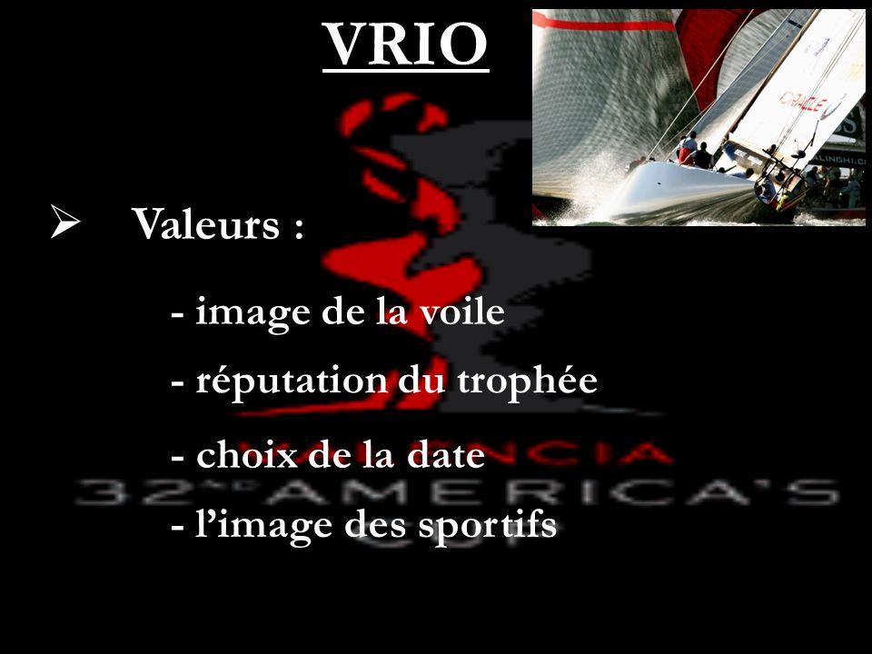 Valeurs : VRIO - image de la voile - réputation du trophée - choix de la date - limage des sportifs