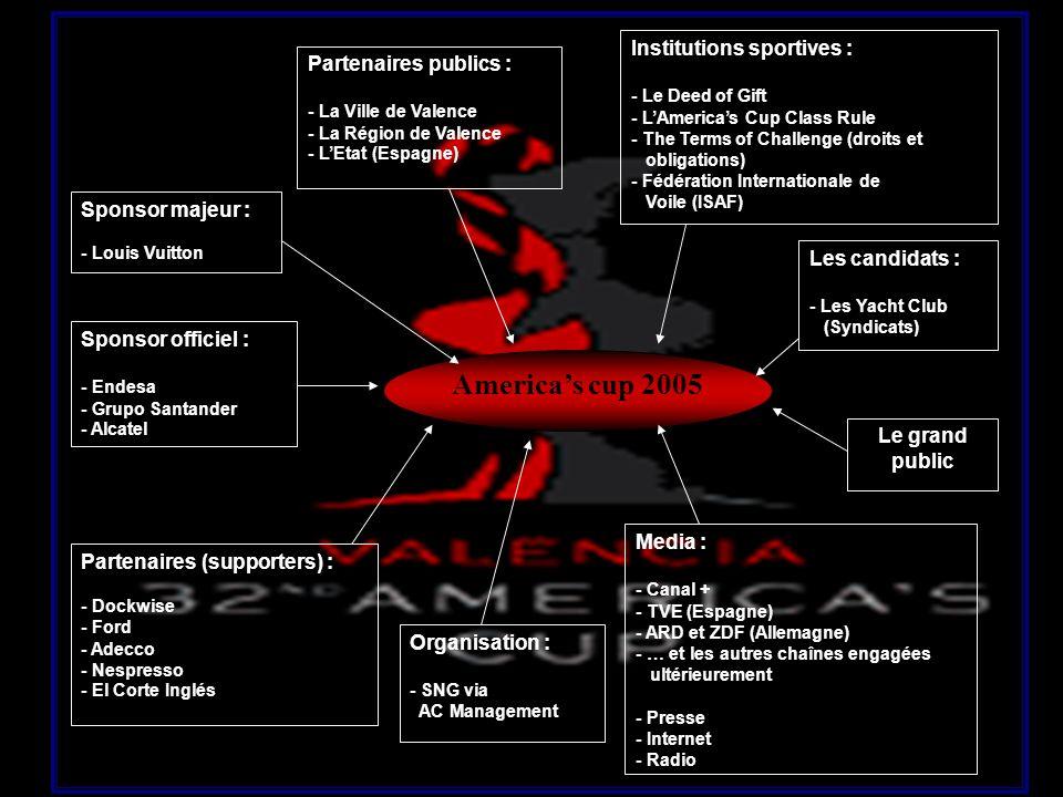 Americas cup 2005 Partenaires publics : - La Ville de Valence - La Région de Valence - LEtat (Espagne) Institutions sportives : - Le Deed of Gift - LA