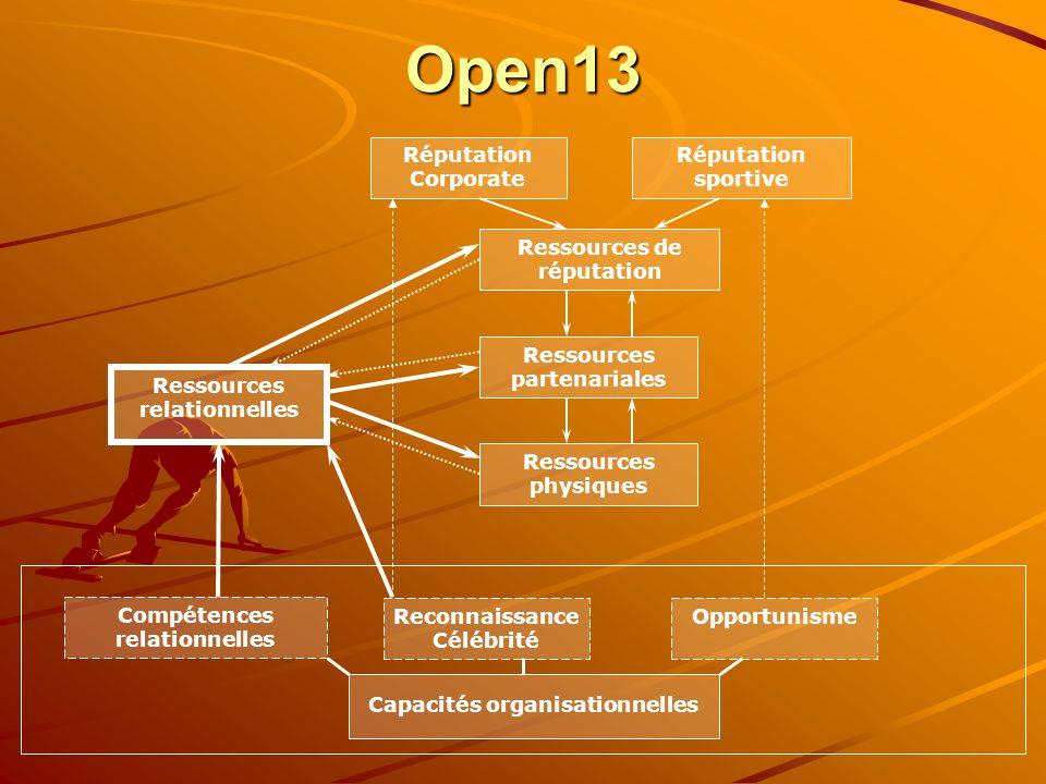 Open13 Ressources physiques Ressources de réputation Ressources partenariales Ressources relationnelles Capacités organisationnelles Réputation Corpor