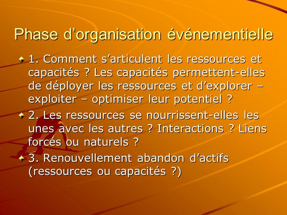 Phase dorganisation événementielle 1. Comment sarticulent les ressources et capacités ? Les capacités permettent-elles de déployer les ressources et d