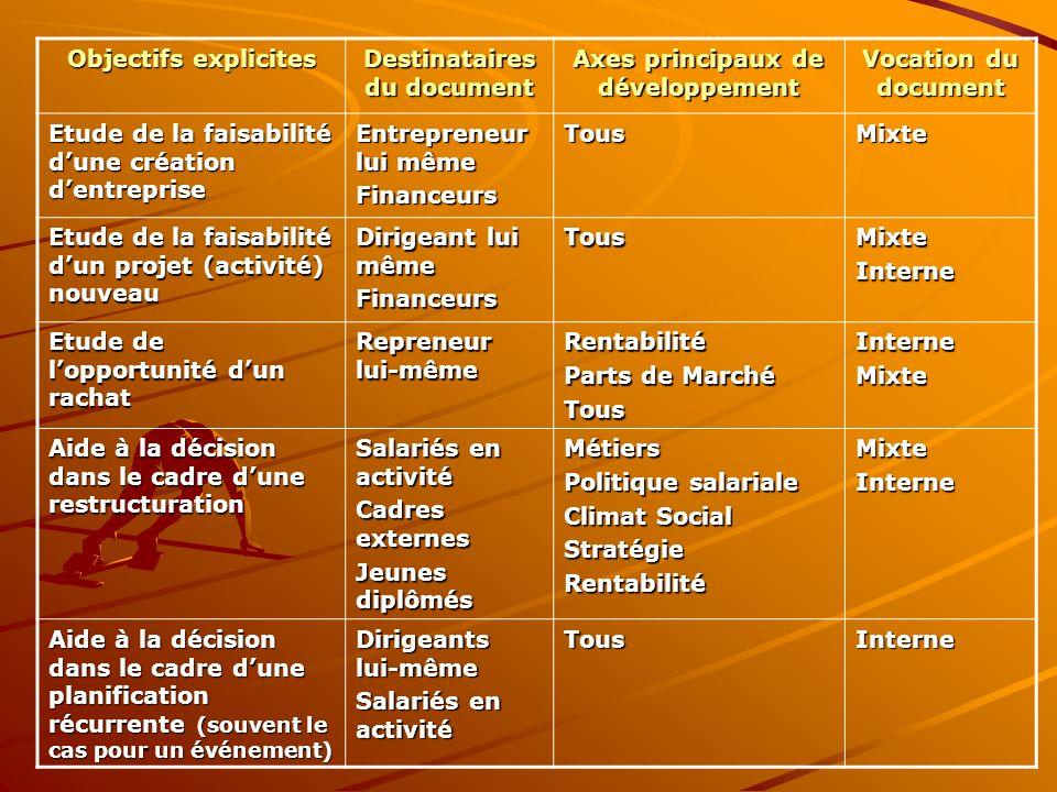 Objectifs explicites Destinataires du document Axes principaux de développement Vocation du document Etude de la faisabilité dune création dentreprise