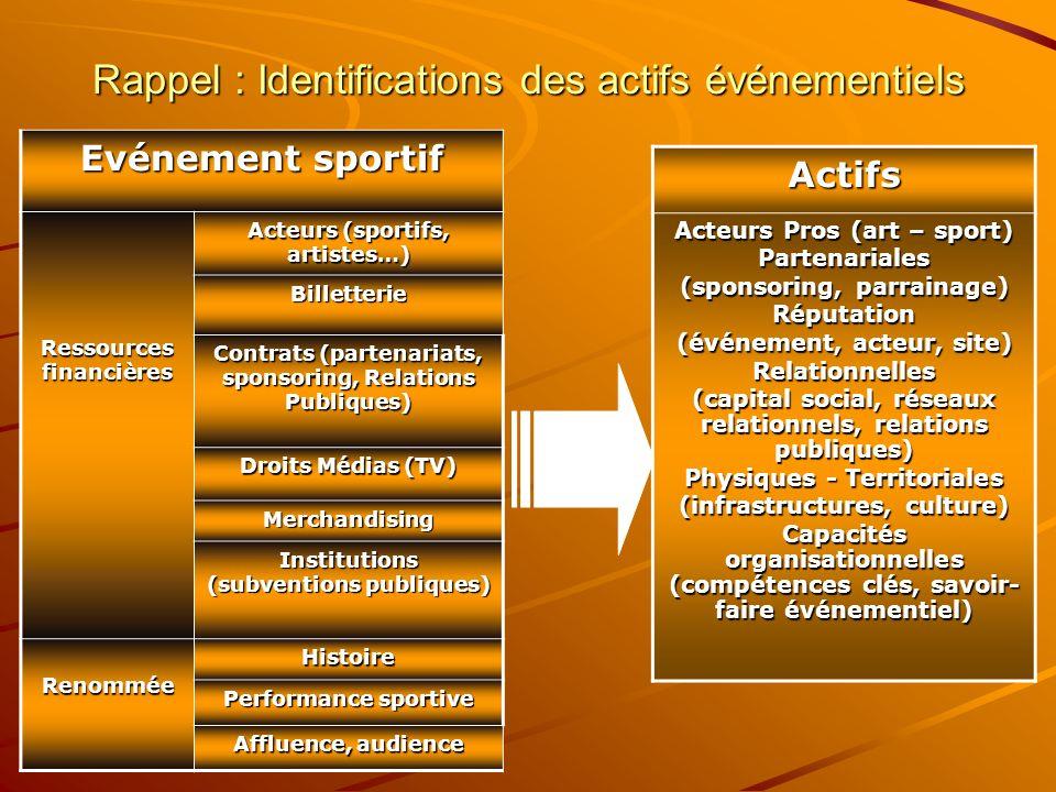 Evénement sportif Ressources financières Acteurs (sportifs, artistes…) Billetterie Contrats (partenariats, sponsoring, Relations Publiques) Droits Méd