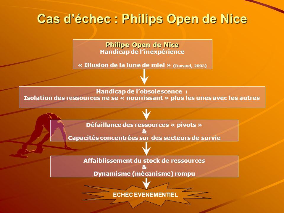 Cas déchec : Philips Open de Nice Philipe Open de Nice Handicap de linexpérience « Illusion de la lune de miel » (Durand, 2003) Handicap de lobsolesce