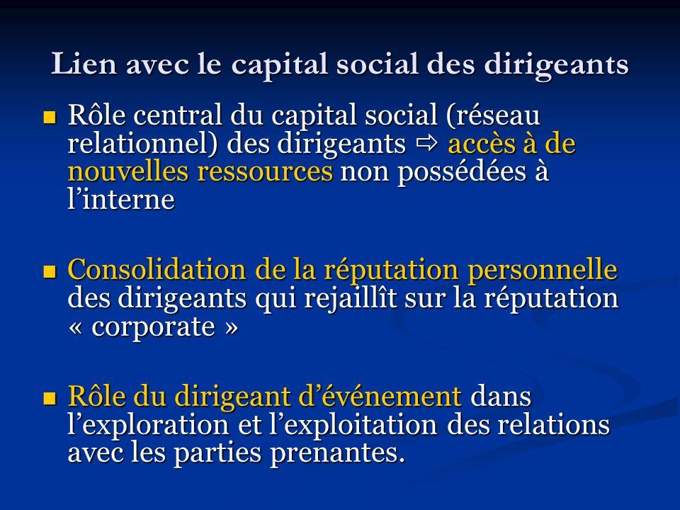 Lien avec le capital social des dirigeants Rôle central du capital social (réseau relationnel) des dirigeants accès à de nouvelles ressources non poss