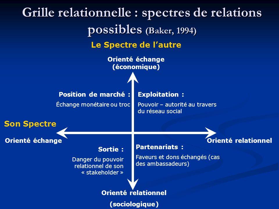 Grille relationnelle : spectres de relations possibles (Baker, 1994) Orienté relationnel (sociologique) Orienté échange (économique) Le Spectre de lau