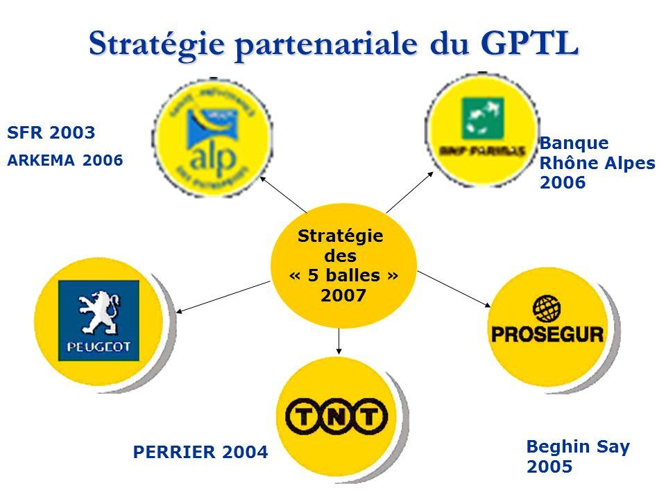 Stratégie partenariale du GPTL Stratégie des « 5 balles » 2007 SFR 2003 ARKEMA 2006 Beghin Say 2005 PERRIER 2004 Historique Banque Rhône Alpes 2006