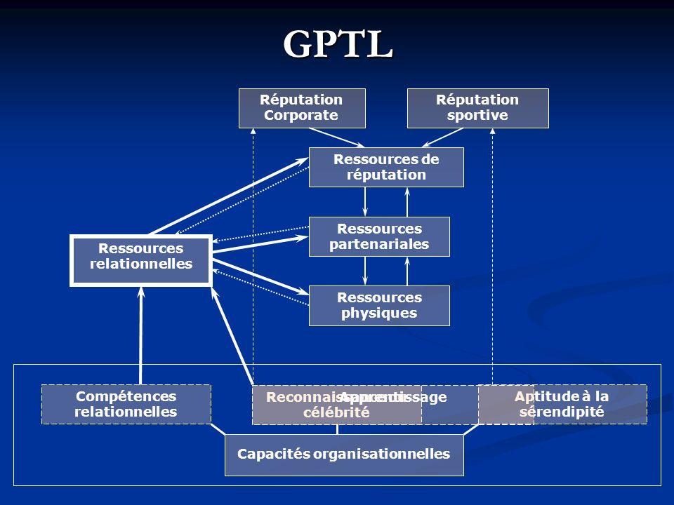 GPTL Ressources physiques Ressources de réputation Ressources partenariales Ressources relationnelles Capacités organisationnelles Réputation Corporat