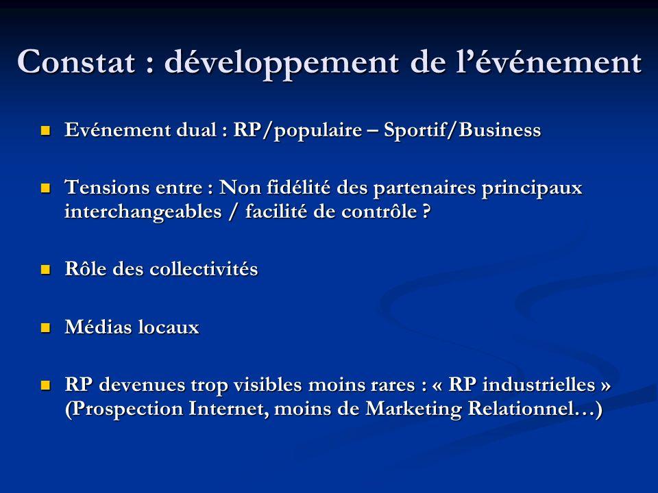 Constat : développement de lévénement Evénement dual : RP/populaire – Sportif/Business Evénement dual : RP/populaire – Sportif/Business Tensions entre