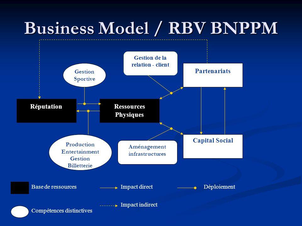 Business Model / RBV BNPPM RéputationRessources Physiques Partenariats Capital Social Production Entertainment Gestion Billetterie Aménagement infrast