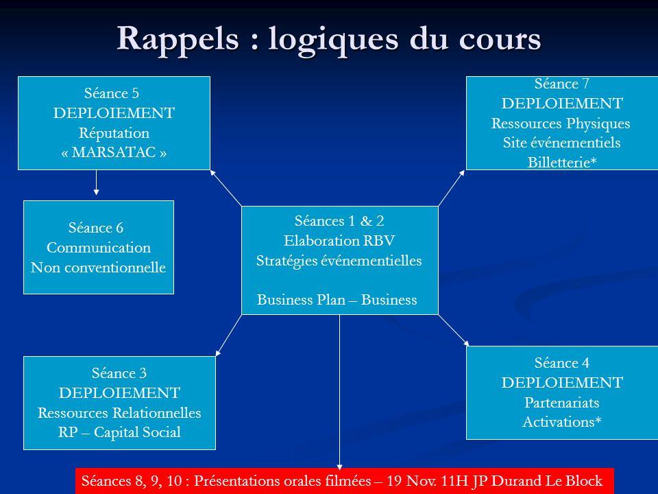 Rappels : logiques du cours Séances 1 & 2 Elaboration RBV Stratégies événementielles Business Plan – Business Séance 3 DEPLOIEMENT Ressources Relation