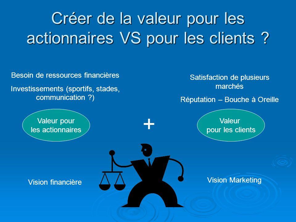 Créer de la valeur pour les actionnaires VS pour les clients ? Valeur pour les actionnaires Valeur pour les clients Vision financière Vision Marketing