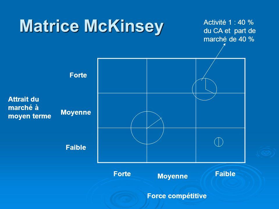 Matrice McKinsey Faible Moyenne Forte Force compétitive Attrait du marché à moyen terme Activité 1 : 40 % du CA et part de marché de 40 %