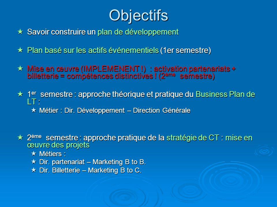 Objectifs Savoir construire un plan de développement Savoir construire un plan de développement Plan basé sur les actifs événementiels (1er semestre)