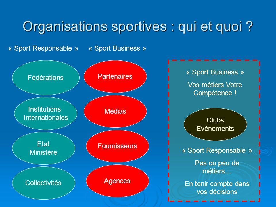 Organisations sportives : qui et quoi ? Fédérations Institutions Internationales Etat Ministère Collectivités Médias Partenaires Fournisseurs Clubs Ev