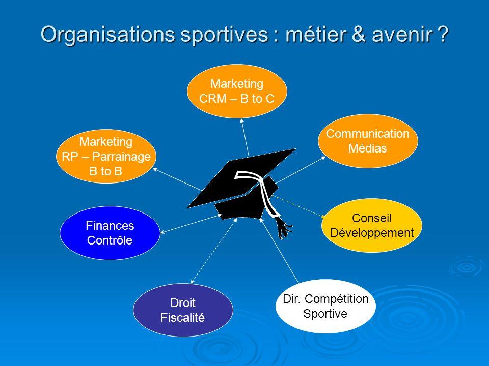 Organisations sportives : métier & avenir ? Marketing RP – Parrainage B to B Droit Fiscalité Dir. Compétition Sportive Marketing CRM – B to C Conseil