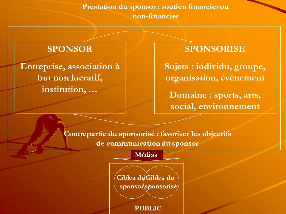 Contrepartie du sponsorisé : favoriser les objectifs de communication du sponsor SPONSOR Entreprise, association à but non lucratif, institution, … SP