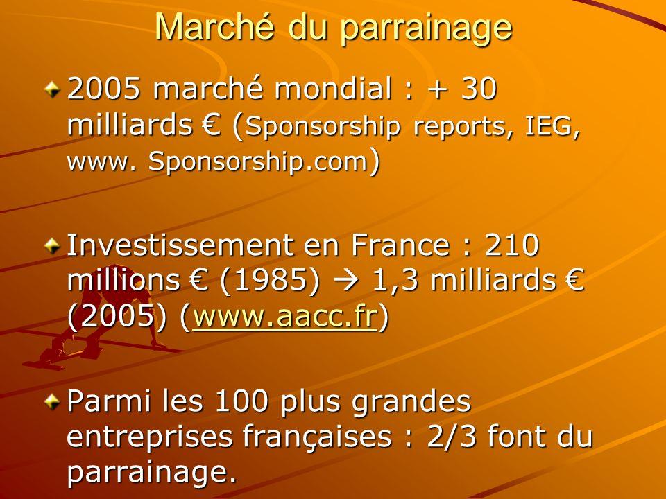 Marché du parrainage 2005 marché mondial : + 30 milliards ( Sponsorship reports, IEG, www. Sponsorship.com ) Investissement en France : 210 millions (