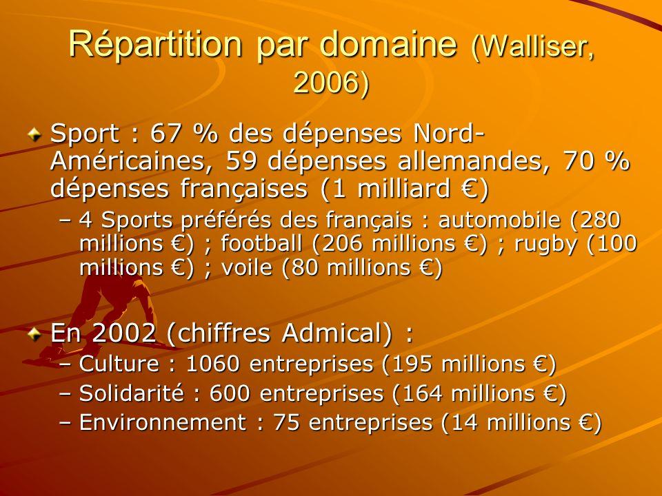 Répartition par domaine (Walliser, 2006) Sport : 67 % des dépenses Nord- Américaines, 59 dépenses allemandes, 70 % dépenses françaises (1 milliard ) –
