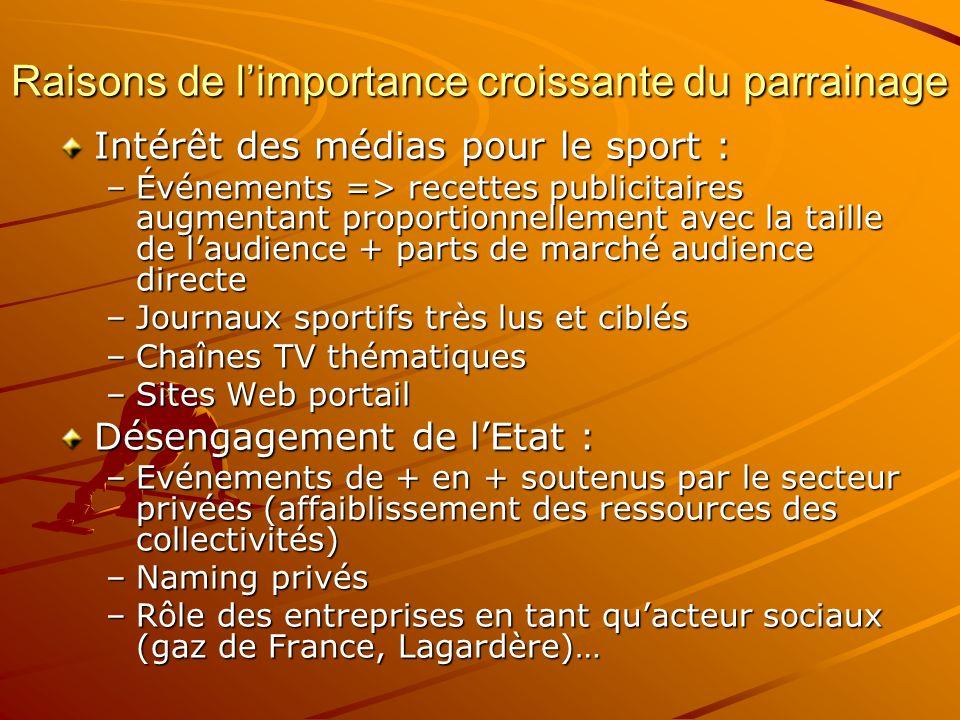 Raisons de limportance croissante du parrainage Intérêt des médias pour le sport : –Événements => recettes publicitaires augmentant proportionnellemen