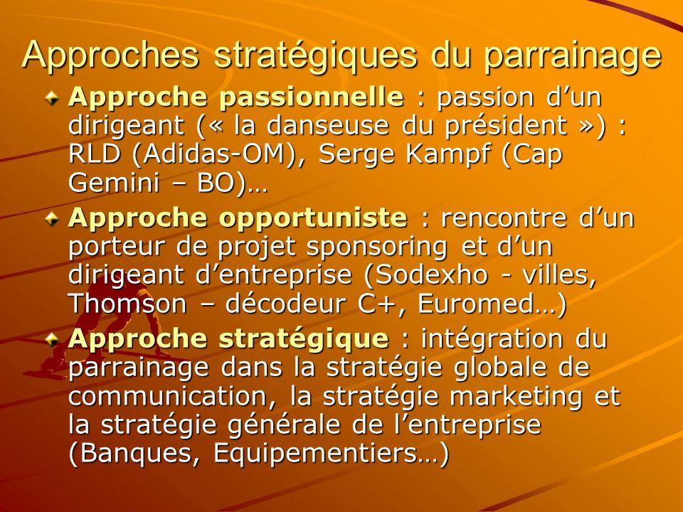 Approches stratégiques du parrainage Approche passionnelle : passion dun dirigeant (« la danseuse du président ») : RLD (Adidas-OM), Serge Kampf (Cap