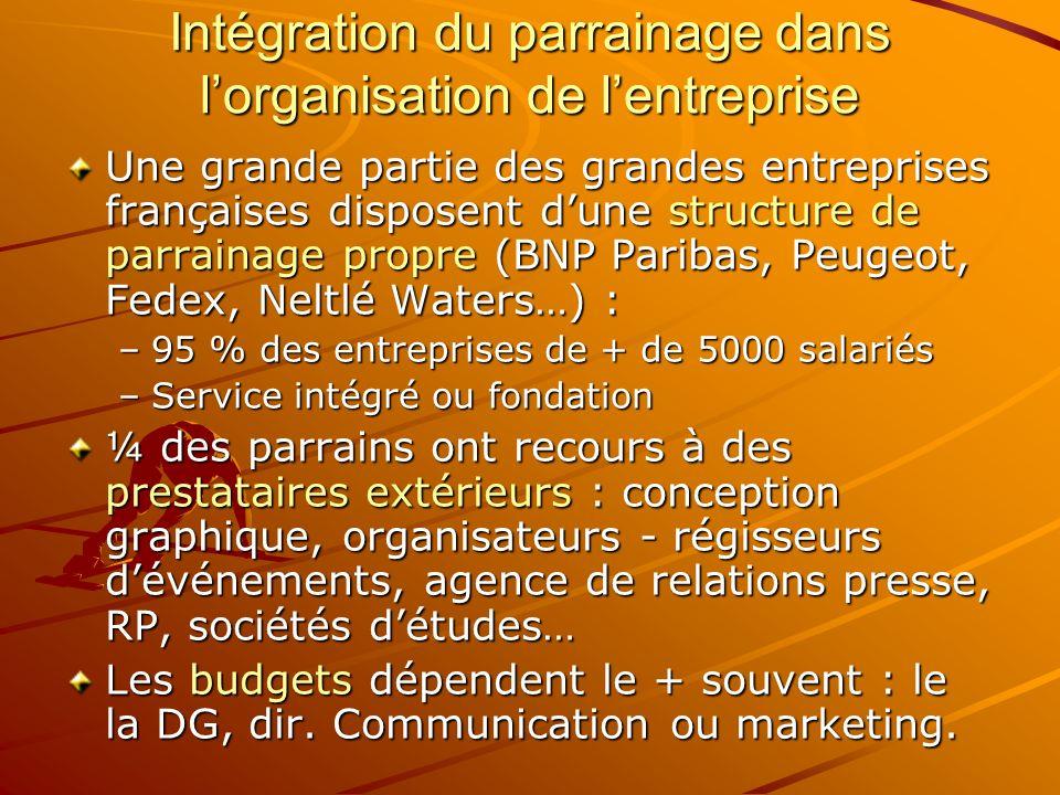 Intégration du parrainage dans lorganisation de lentreprise Une grande partie des grandes entreprises françaises disposent dune structure de parrainag