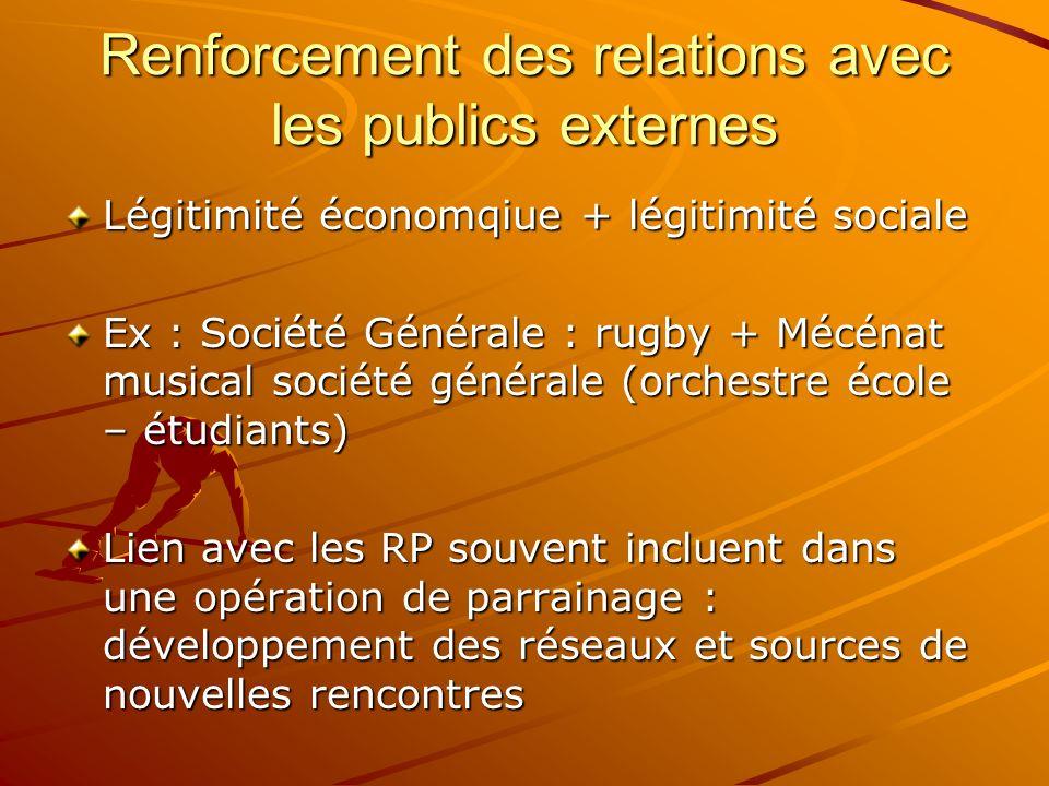 Renforcement des relations avec les publics externes Légitimité économqiue + légitimité sociale Ex : Société Générale : rugby + Mécénat musical sociét