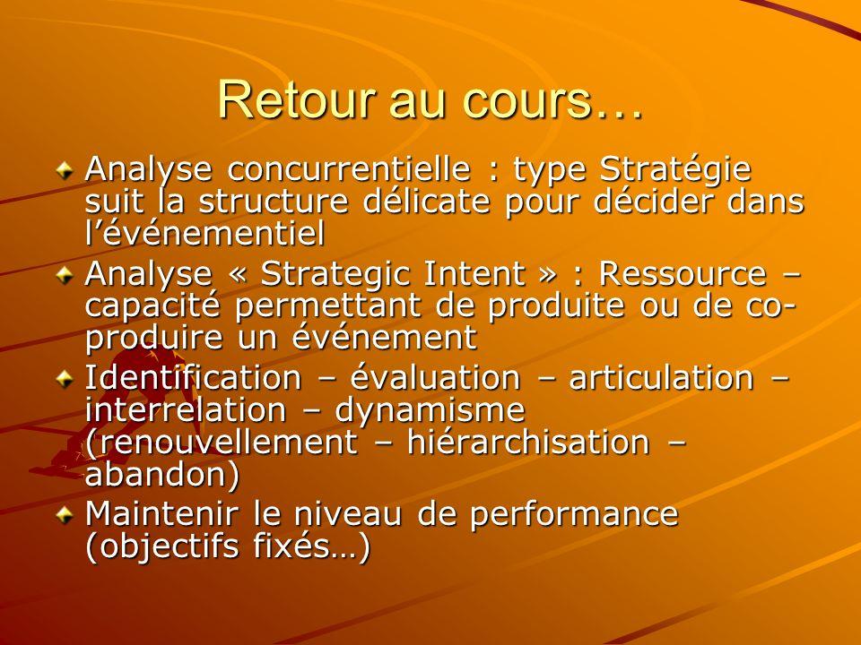 Retour au cours… Analyse concurrentielle : type Stratégie suit la structure délicate pour décider dans lévénementiel Analyse « Strategic Intent » : Re