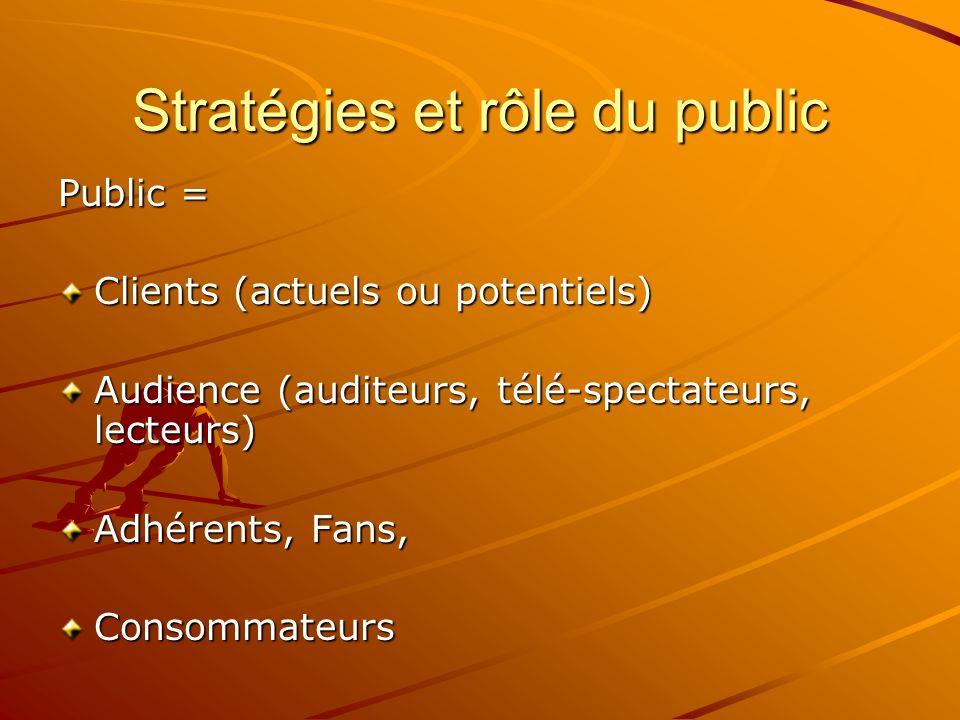 Stratégies et rôle du public Public = Clients (actuels ou potentiels) Audience (auditeurs, télé-spectateurs, lecteurs) Adhérents, Fans, Consommateurs