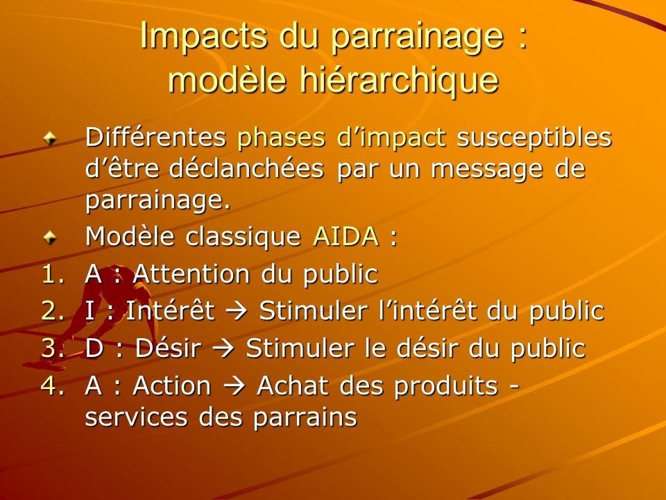 Impacts du parrainage : modèle hiérarchique Différentes phases dimpact susceptibles dêtre déclanchées par un message de parrainage. Modèle classique A