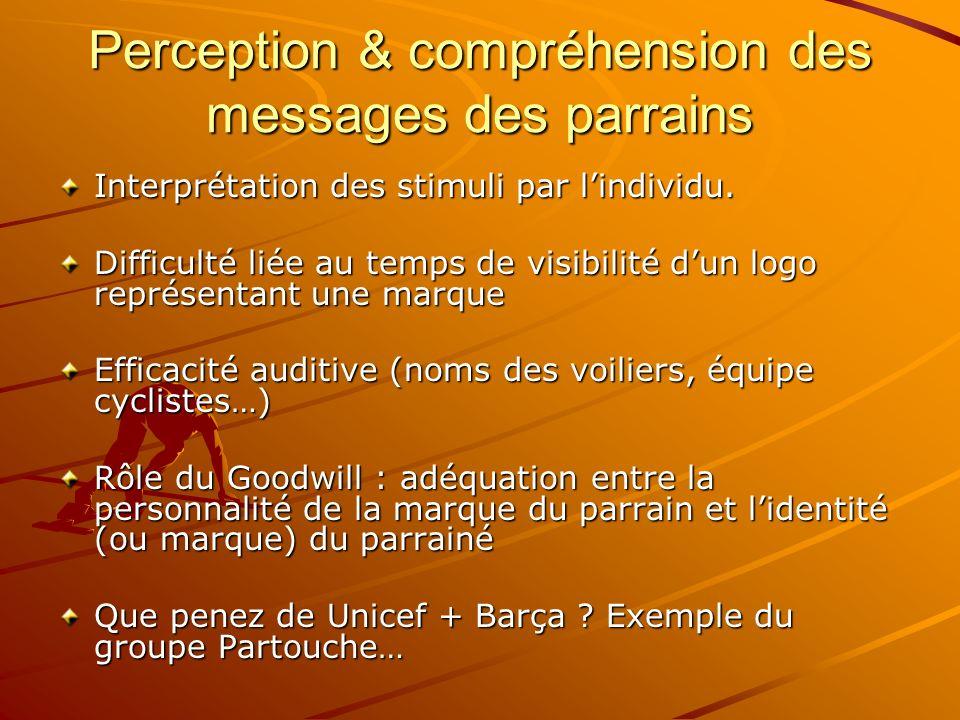 Perception & compréhension des messages des parrains Interprétation des stimuli par lindividu. Difficulté liée au temps de visibilité dun logo représe